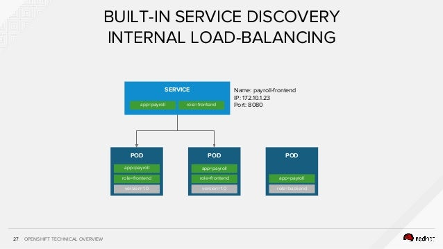 OPENSHIFT TECHNICAL OVERVIEW27 BUILT-IN SERVICE DISCOVERY INTERNAL LOAD-BALANCING SERVICE app=payroll role=frontend POD ap...