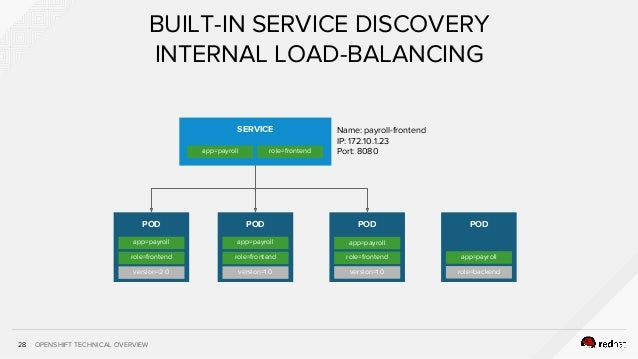 OPENSHIFT TECHNICAL OVERVIEW28 BUILT-IN SERVICE DISCOVERY INTERNAL LOAD-BALANCING SERVICE app=payroll role=frontend POD ap...