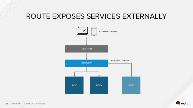 OPENSHIFT TECHNICAL OVERVIEW29 SERVICE POD POD ROUTER POD EXTERNAL TRAFFIC INTERNAL TRAFFIC ROUTE EXPOSES SERVICES EXTERNA...