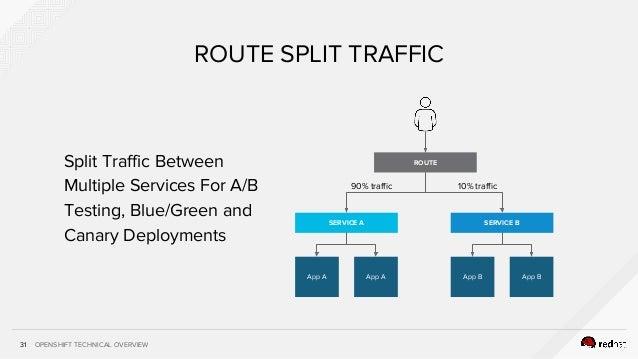 OPENSHIFT TECHNICAL OVERVIEW31 ROUTE SPLIT TRAFFIC SERVICE A App A App A SERVICE B App B App B ROUTE 10% traffic90% traffi...