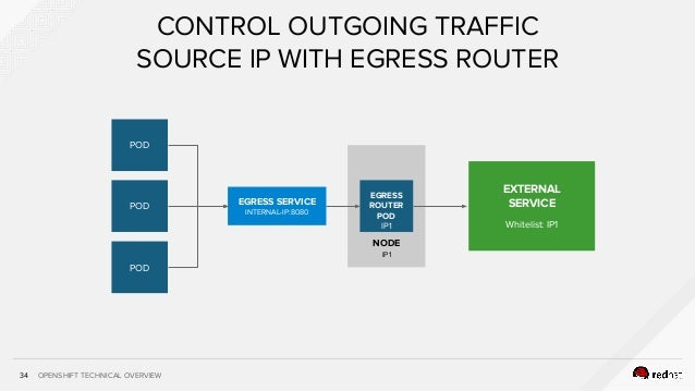 OPENSHIFT TECHNICAL OVERVIEW34 CONTROL OUTGOING TRAFFIC SOURCE IP WITH EGRESS ROUTER NODE IP1 EGRESS ROUTER POD IP1 EGRESS...