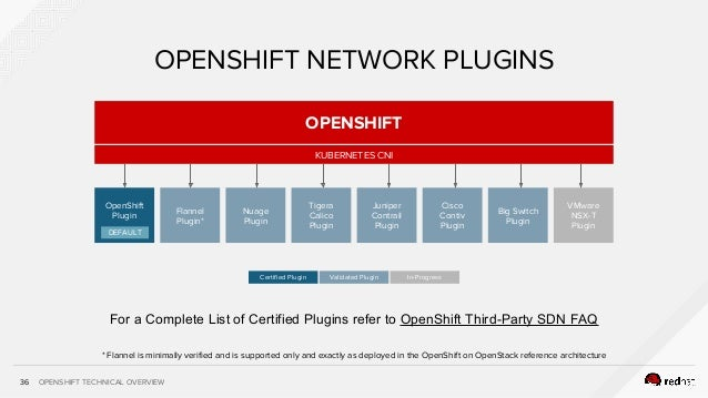 OPENSHIFT TECHNICAL OVERVIEW36 OPENSHIFT NETWORK PLUGINS OPENSHIFT KUBERNETES CNI OpenShift Plugin Flannel Plugin* Nuage P...