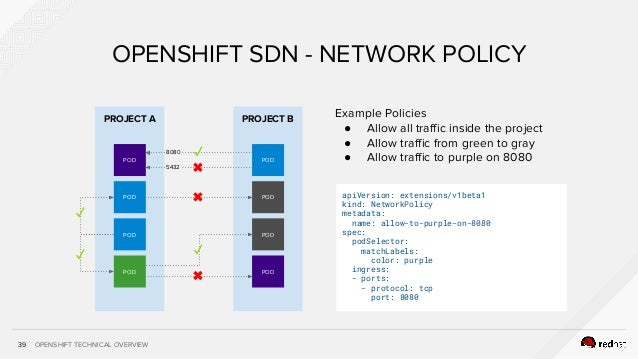 OPENSHIFT TECHNICAL OVERVIEW PROJECT A 39 OPENSHIFT SDN - NETWORK POLICY POD POD POD POD PROJECT B POD POD POD POD Example...