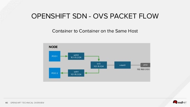 OPENSHIFT TECHNICAL OVERVIEW Container to Container on the Same Host 40 OPENSHIFT SDN - OVS PACKET FLOW NODE POD 1 veth0 1...