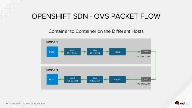 OPENSHIFT TECHNICAL OVERVIEW NODE 2 NODE 1 41 OPENSHIFT SDN - OVS PACKET FLOW POD 1 veth0 10.1.15.2/24 br0 10.1.15.1/24 vx...