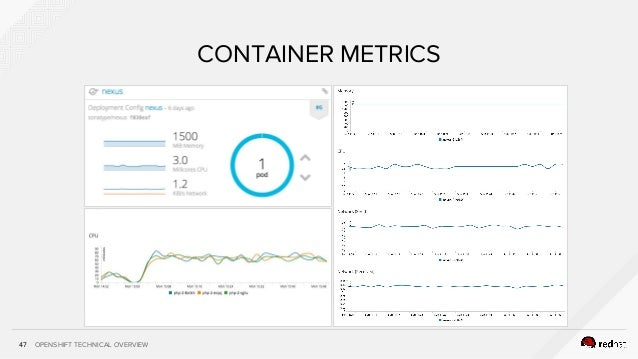 OPENSHIFT TECHNICAL OVERVIEW47 CONTAINER METRICS