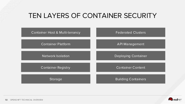 OPENSHIFT TECHNICAL OVERVIEW50 TEN LAYERS OF CONTAINER SECURITY Container Host & Multi-tenancy Container ContentContainer ...