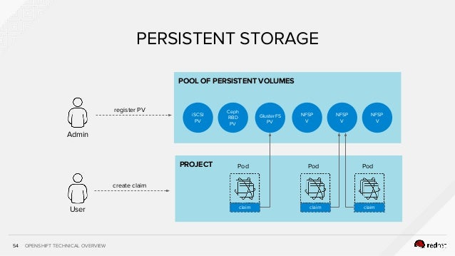 OPENSHIFT TECHNICAL OVERVIEW PROJECT POOL OF PERSISTENT VOLUMES 54 PERSISTENT STORAGE NFSP V iSCSI PV NFSP V Admin User re...