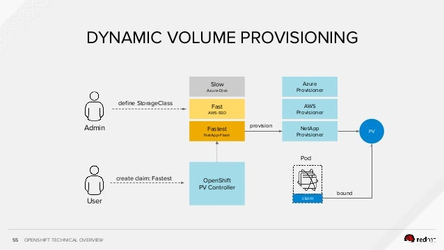 OPENSHIFT TECHNICAL OVERVIEW55 DYNAMIC VOLUME PROVISIONING Admin User define StorageClass create claim: Fastest Slow Azure...