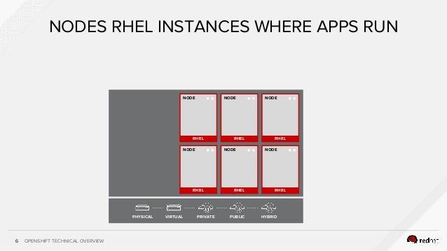 OPENSHIFT TECHNICAL OVERVIEW NODES RHEL INSTANCES WHERE APPS RUN 6 RHEL NODE RHEL NODE RHEL NODE RHEL NODE RHEL NODE RHEL ...