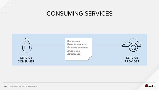 OPENSHIFT TECHNICAL OVERVIEW60 CONSUMING SERVICES SERVICE CONSUMER SERVICE PROVIDER ☑ Open ticket ☑ Wait for allocation ☑ ...