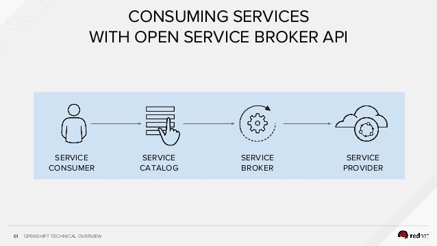 OPENSHIFT TECHNICAL OVERVIEW61 CONSUMING SERVICES WITH OPEN SERVICE BROKER API SERVICE CONSUMER SERVICE PROVIDER SERVICE C...