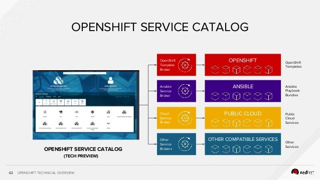 OPENSHIFT TECHNICAL OVERVIEW62 OPENSHIFT SERVICE CATALOG OPENSHIFT SERVICE CATALOG Ansible Service Broker OpenShift Templa...