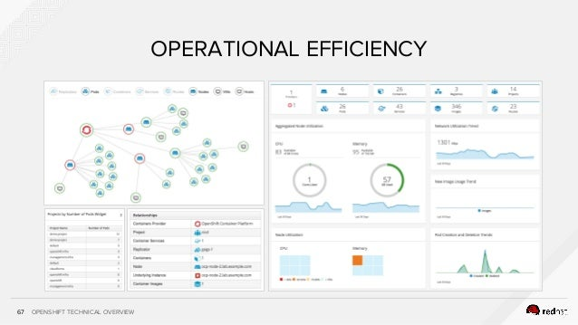 OPENSHIFT TECHNICAL OVERVIEW67 OPERATIONAL EFFICIENCY