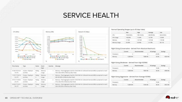 OPENSHIFT TECHNICAL OVERVIEW69 SERVICE HEALTH
