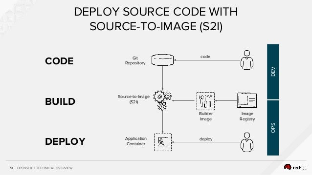 OPENSHIFT TECHNICAL OVERVIEW79 DEPLOY SOURCE CODE WITH SOURCE-TO-IMAGE (S2I) codeGit Repository Source-to-Image (S2I) depl...