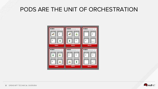 OPENSHIFT TECHNICAL OVERVIEW8 PODS ARE THE UNIT OF ORCHESTRATION RHEL NODE c RHEL NODE RHEL NODE RHEL NODE RHEL NODE RHEL ...