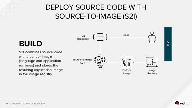 OPENSHIFT TECHNICAL OVERVIEW S2I combines source code with a builder image (language and application runtimes) and stores ...