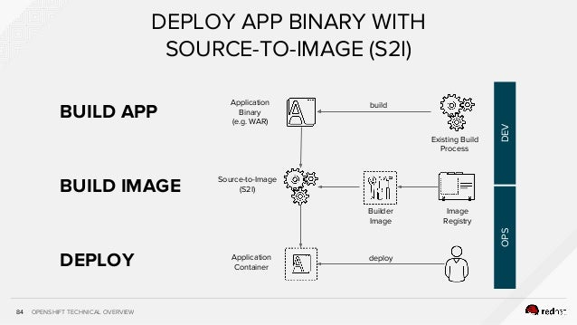 OPENSHIFT TECHNICAL OVERVIEW DEPLOY 84 DEPLOY APP BINARY WITH SOURCE-TO-IMAGE (S2I) Application Binary (e.g. WAR) Source-t...