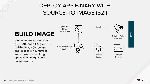 OPENSHIFT TECHNICAL OVERVIEW86 DEPLOY APP BINARY WITH SOURCE-TO-IMAGE (S2I) Application Binary (e.g. WAR) Source-to-Image ...