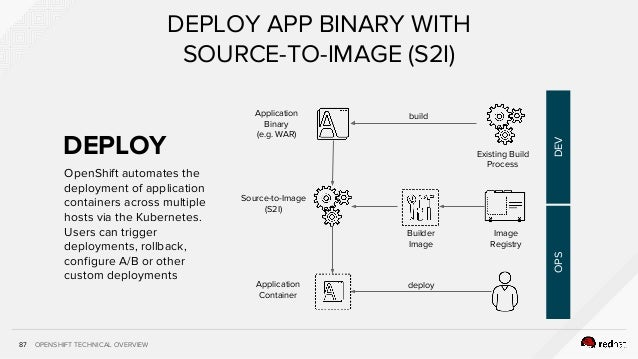 OPENSHIFT TECHNICAL OVERVIEW87 DEPLOY APP BINARY WITH SOURCE-TO-IMAGE (S2I) Application Binary (e.g. WAR) Source-to-Image ...