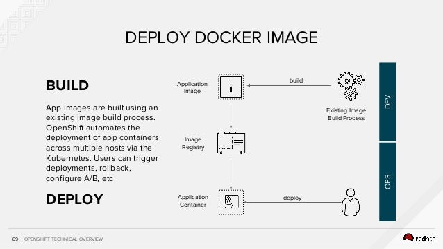 OPENSHIFT TECHNICAL OVERVIEW App images are built using an existing image build process. OpenShift automates the deploymen...