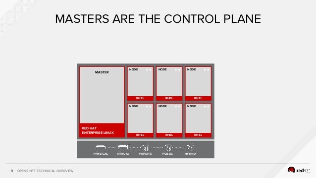 OPENSHIFT TECHNICAL OVERVIEW RHEL NODE RHEL NODE RHEL NODE RHEL NODE RHEL NODE RHEL NODE 9 MASTERS ARE THE CONTROL PLANE R...