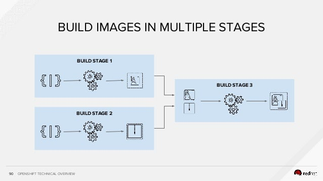 OPENSHIFT TECHNICAL OVERVIEW BUILD STAGE 3 BUILD STAGE 2 BUILD STAGE 1 90 BUILD IMAGES IN MULTIPLE STAGES