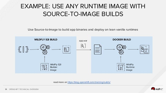 OPENSHIFT TECHNICAL OVERVIEW91 EXAMPLE: USE ANY RUNTIME IMAGE WITH SOURCE-TO-IMAGE BUILDS DOCKER BUILDWILDFLY S2I BUILD ap...