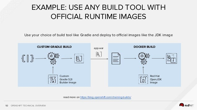 OPENSHIFT TECHNICAL OVERVIEW92 EXAMPLE: USE ANY BUILD TOOL WITH OFFICIAL RUNTIME IMAGES DOCKER BUILDCUSTOM GRADLE BUILD Cu...