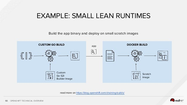 OPENSHIFT TECHNICAL OVERVIEW93 EXAMPLE: SMALL LEAN RUNTIMES DOCKER BUILDCUSTOM GO BUILD Custom Go S2I Builder Image Scratc...
