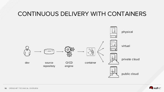 OPENSHIFT TECHNICAL OVERVIEW96 CONTINUOUS DELIVERY WITH CONTAINERS source repository CI/CD engine dev container physical v...