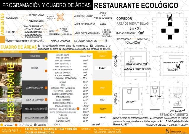 Programaci N Y Cuadro De Reas Para Propuesta De Restaurante