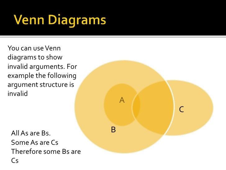 Deductive reasoning venn diagrams online schematic diagram logic rh slideshare net venn diagram notation venn diagram examples ccuart Images