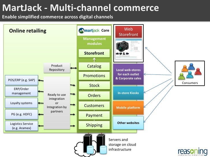 managing multi channel systems Full-text (pdf) | the system developed in this paper uses a cloud based multi-channel technology to implement and design a robust and dynamic cross platform software.