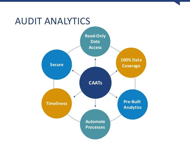 Image result for audit analytics, image