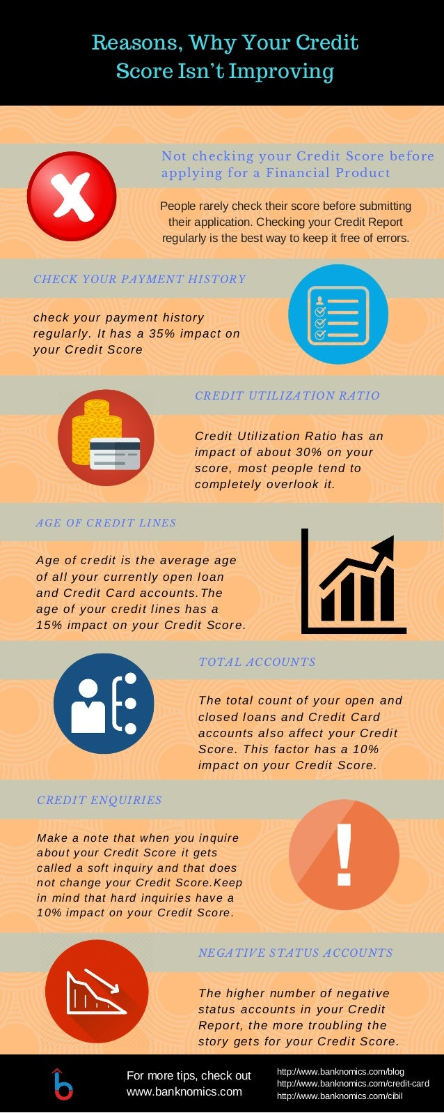 Not checking your Credit Score before applying for a Financial Product CHECK YOUR PAYMENT HISTORY check your payment histo...