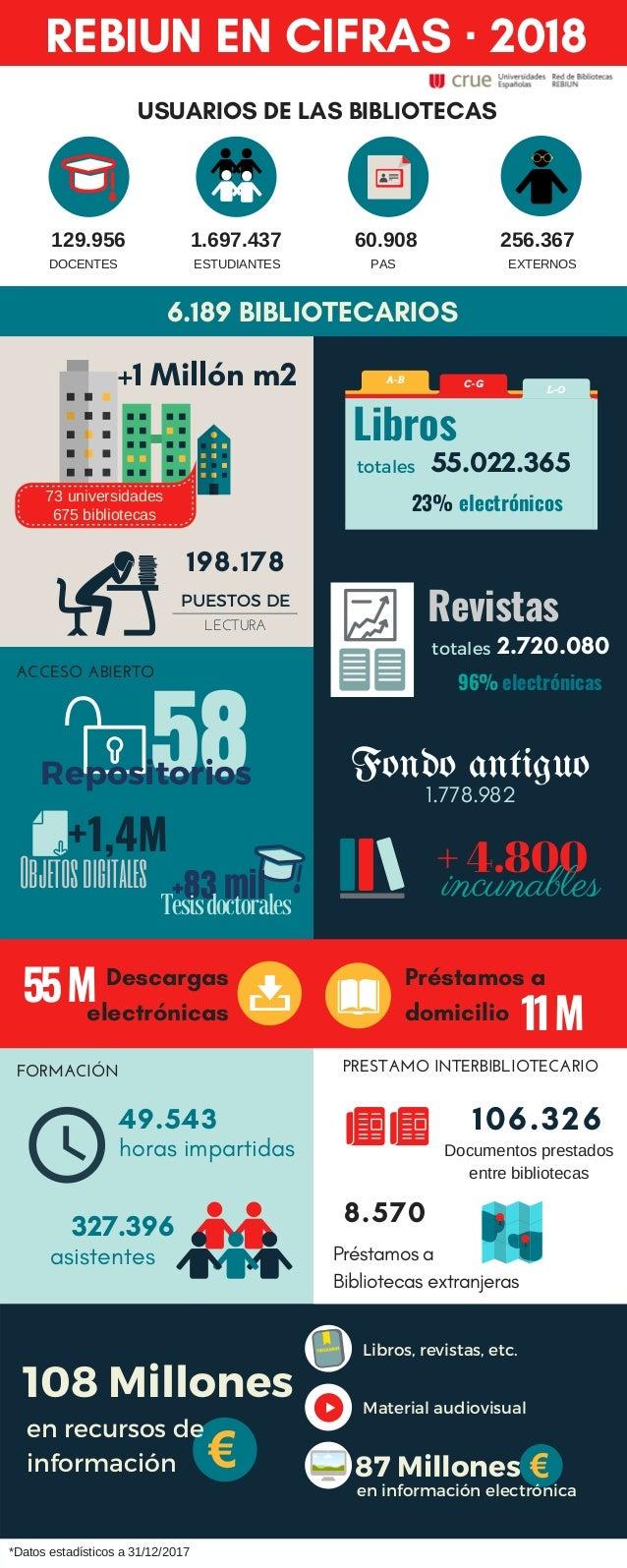 REBIUN EN CIFRAS � 2018 USUARIOS DE LAS BIBLIOTECAS Pr�stamos a domicilio 327.396 PRESTAMO INTERBIBLIOTECARIO 129.956 DOCE...