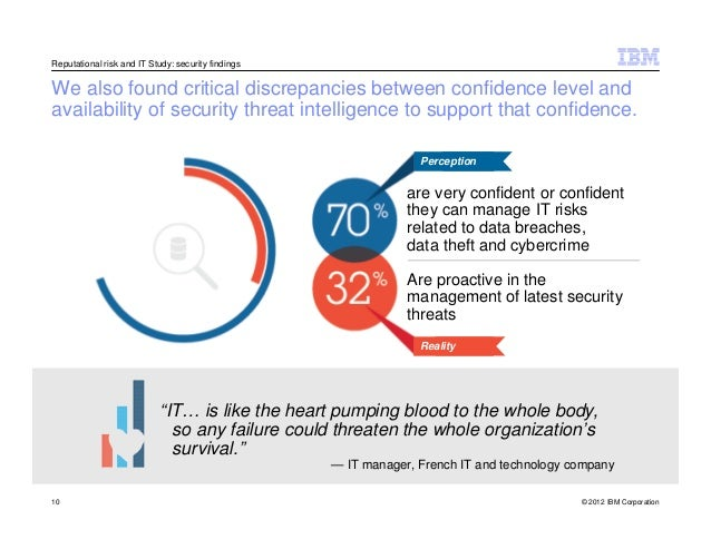 IBM | Risk Management Monitor
