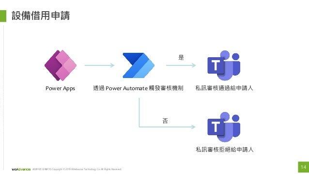 15 緯謙科技 版權所有 Copyright © 2019 WiAdvance Technology Co. All Rights Reserved. 企業戰情室 Web Power Apps Automate Automate Power B...