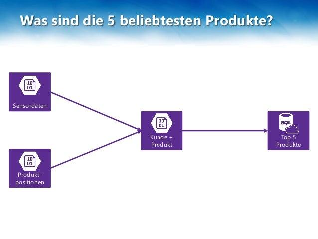 Was sind die 5 beliebtesten Produkte? Kunde + Produkt Produkt- positionen Sensordaten Top 5 Produkte Join Nach Beliebtheit...
