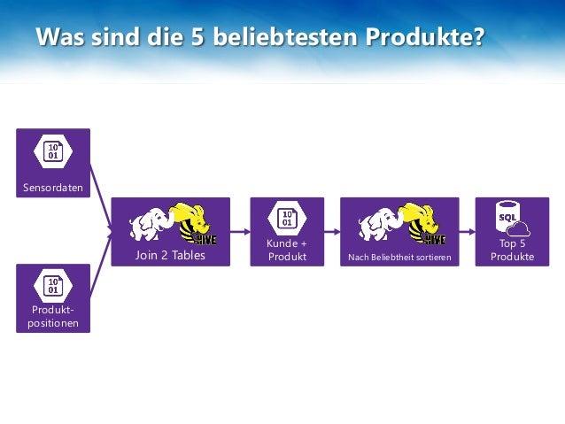 Kunde + Produkt Produkt- positionen Sensordaten Top 5 ProdukteJoin 2 Tables Nach Beliebtheit sortieren In SQL DB kopieren ...