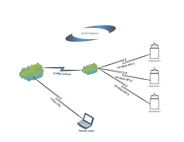 Internet MPLS W.R.O Network 100 Mbps MPLS Datacenter 1 Datacenter 2 Datacenter 3 100 Mbps MPLS 100 Mbps MPLS 10 Mbps Inter...