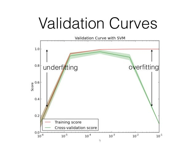 One class svm scikit learn linear