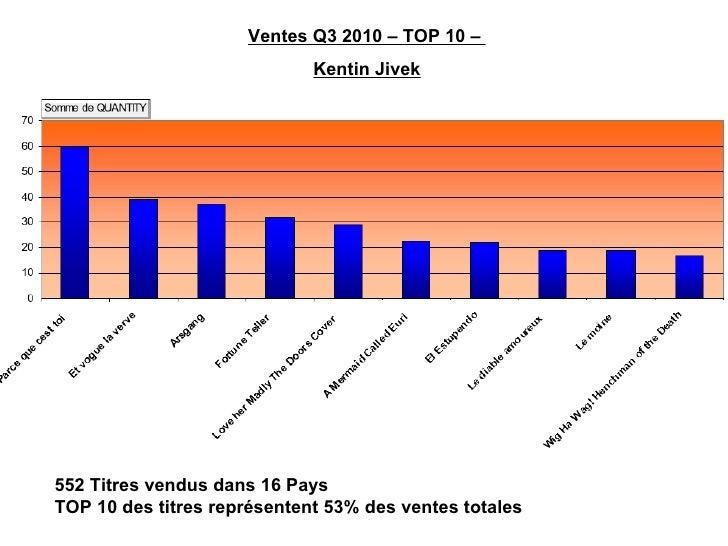 Ventes Q3 2010 – TOP 10 –  Kentin Jivek 552 Titres vendus dans 16 Pays TOP 10 des titres représentent 53% des ventes totales