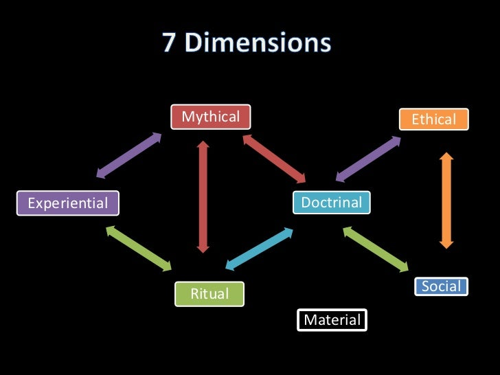 The seven dimensions of christianity essay