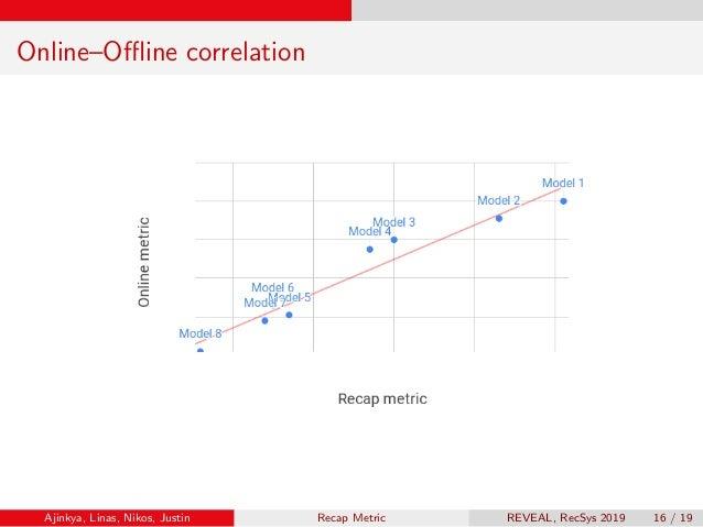Online–Offline correlation Ajinkya, Linas, Nikos, Justin Recap Metric REVEAL, RecSys 2019 16 / 19