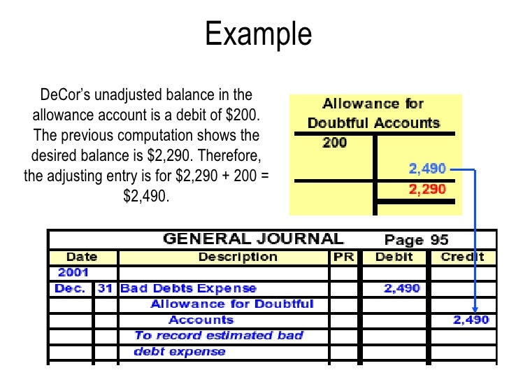 Charged Off As Bad Debt >> Receivables