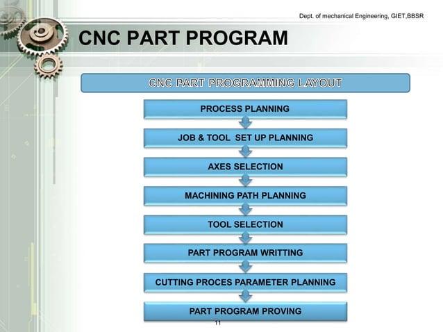 CNC PART PROGRAM  Dept. of mechanical Engineering, GIET,BBSR  PROCESS PLANNING  JOB & TOOL SET UP PLANNING  AXES SELECTION...