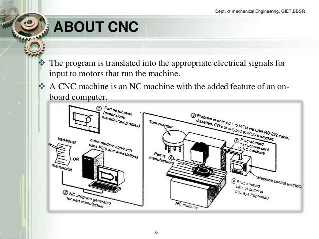ABOUT CNC   The program is translated into the appropriate electrical signals for  input to motors that run the machine. ...